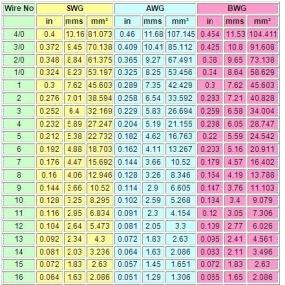 Classificazione del filo