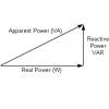 Potenza attiva e apparente